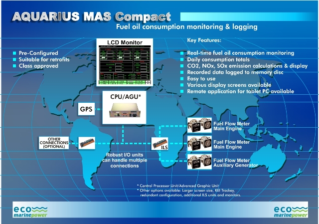 Aquarius MAS FOC and Emissions Monitoring