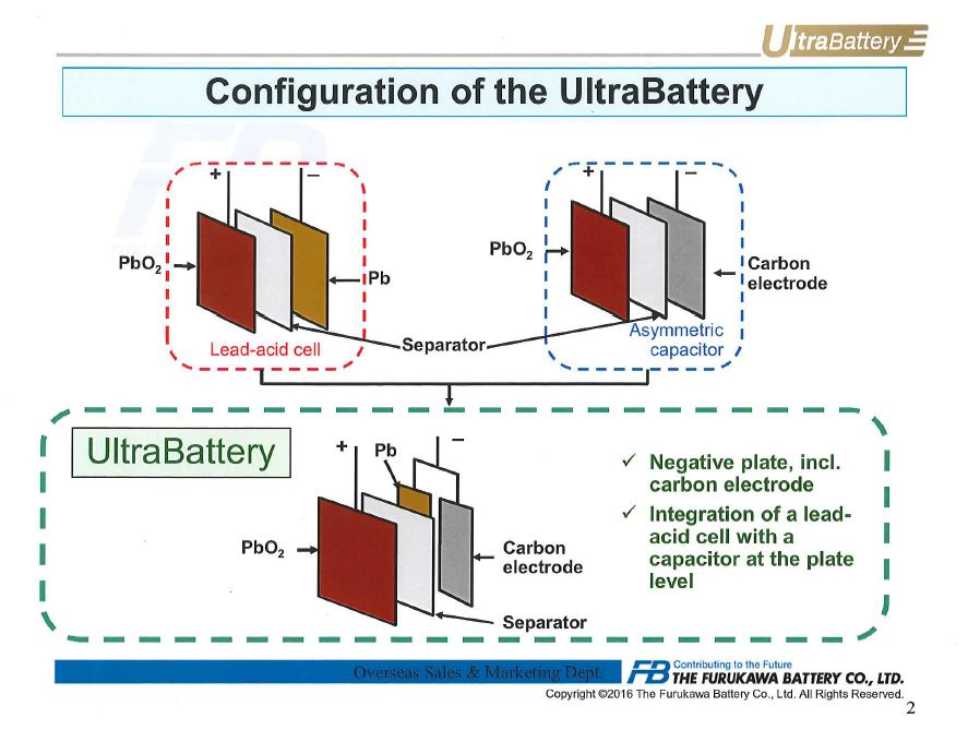 Ultra Battery Configuration by Furukawa Battery